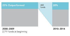 Mutual Fund Performance chasing DFA