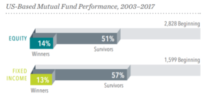 DFA US Mutual Fund Survivors and Winners