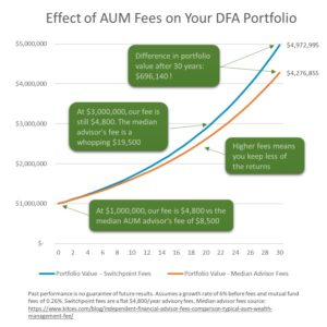 AUM fees vs flat fee effect on DFA portfolio
