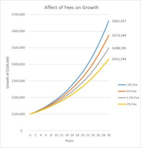 Affect of fees on growth